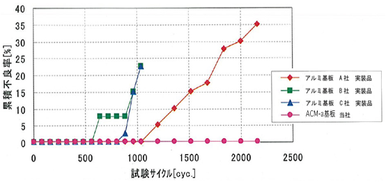 結果グラフ